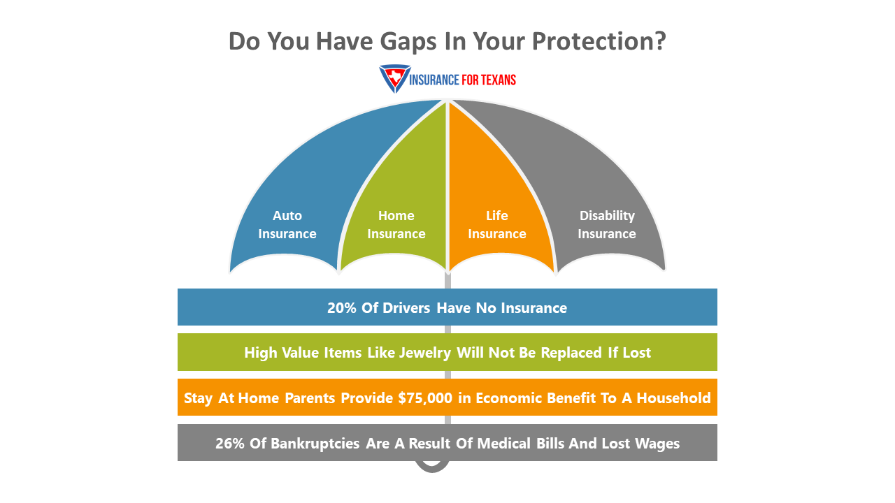 Do You Have Gaps In Your Protection