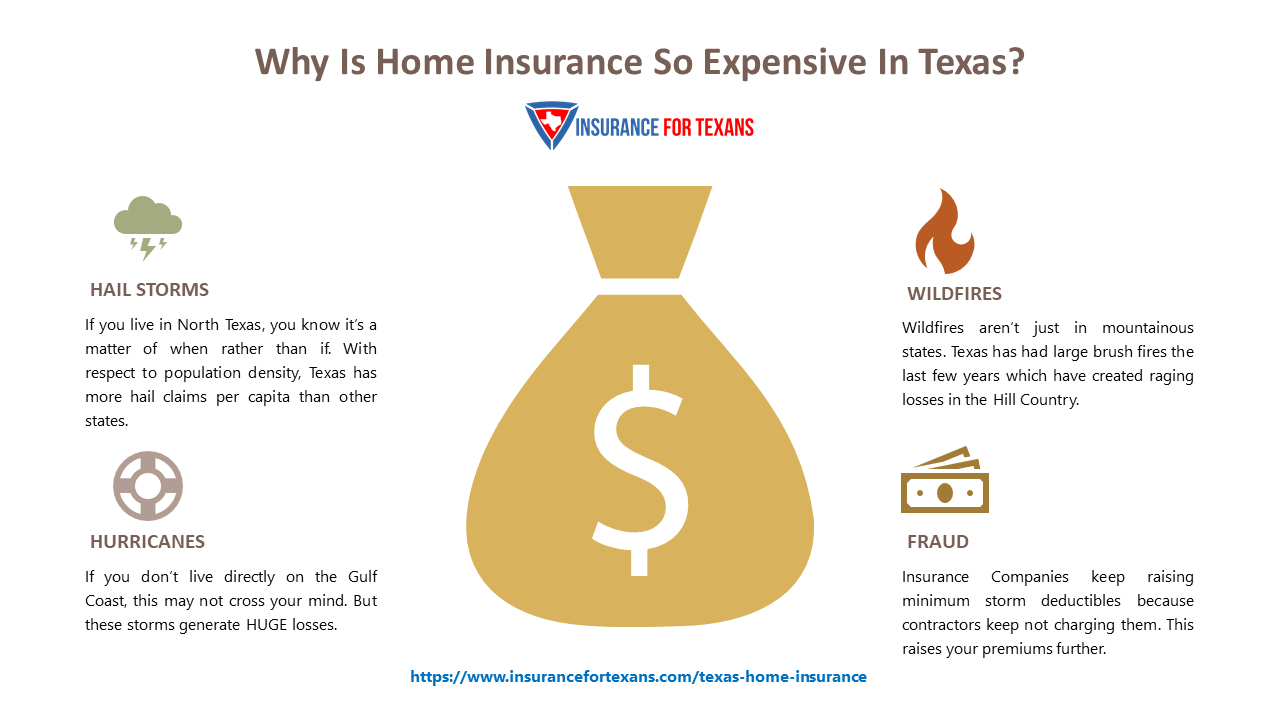 Why Is Home Insurance So Expensive In Texas